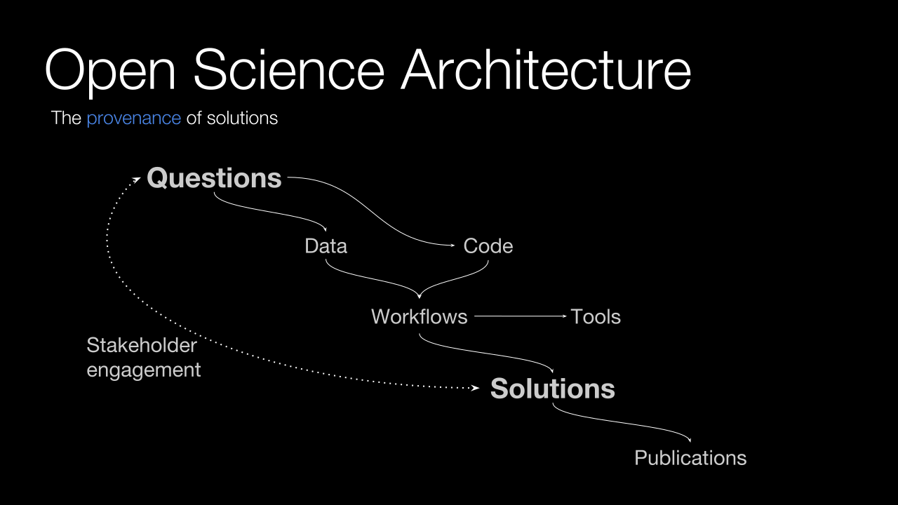 This figure shows an open science workflow, highlighting the roles of data, code, and workflows. Source: Max Joseph, Earth Lab at University of Colorado, Boulder.