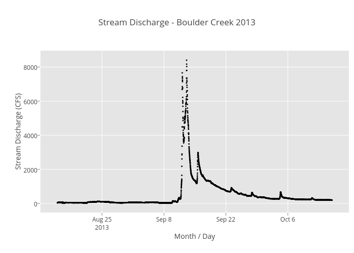 Stream discharge plot.