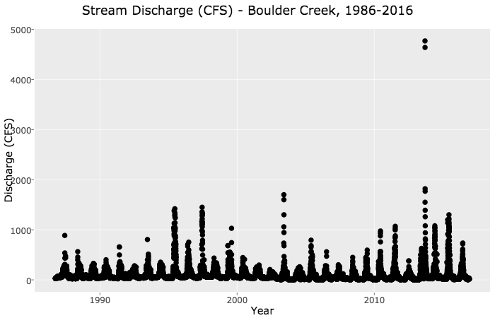 Stream discharge plot.