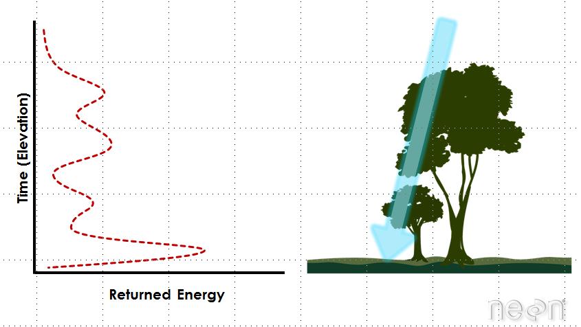 Example of a lidar waveform