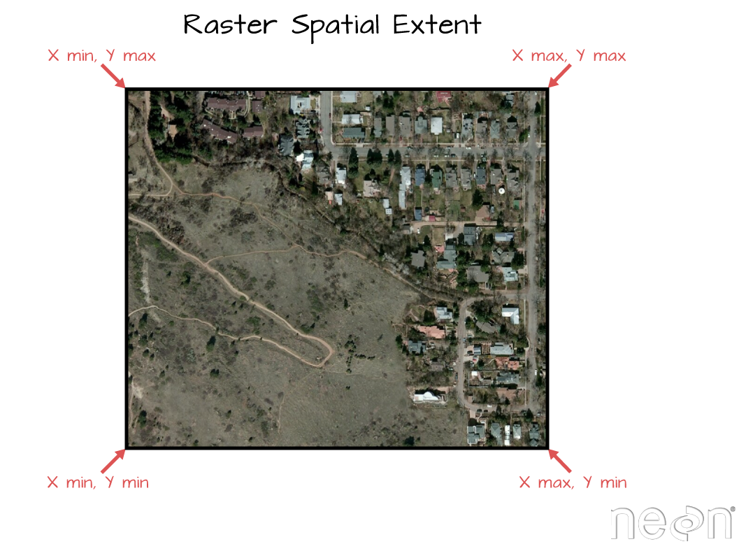 The spatial extent of vector data which you will learn next week. Notice that the spatial extent represents the rectangular area that the data cover. Thus, if the data are not rectangular (i.e. points OR an image that is rotated in some way) the spatial extent covers portions of the dataset where there are no data. Image Source: National Ecological Observatory Network (NEON).