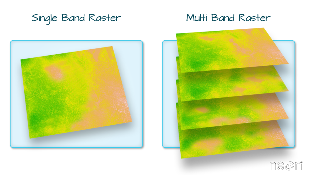 A raster can contain one or more bands. You can use the raster function to import one single band from a single OR multi-band raster.