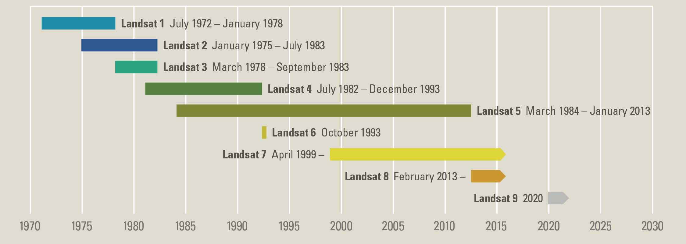 Landsat 40 year timeline source: USGS.