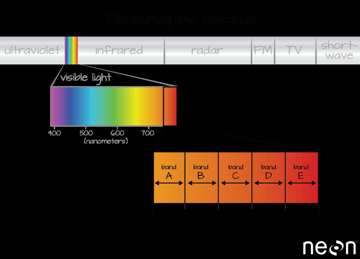 Spectrum zoomed in.