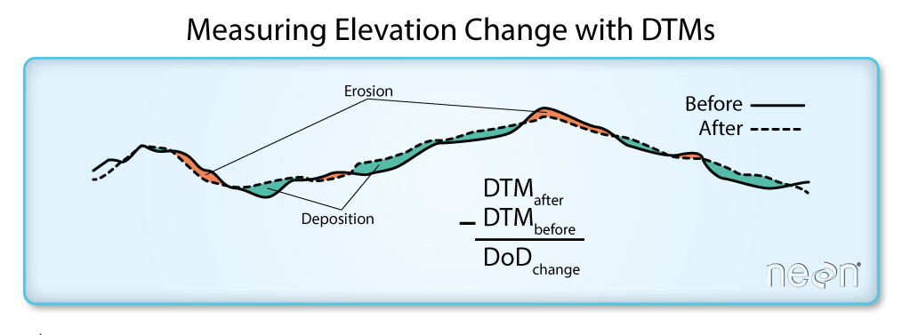 A cross section of what is represented in a Digital Elevation Model of Difference (DoD).