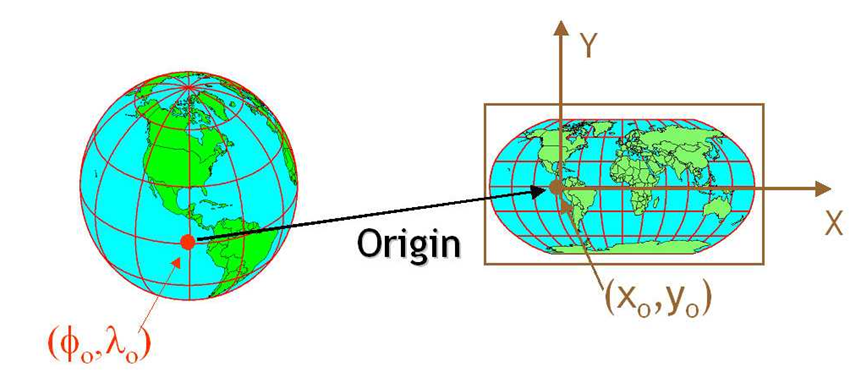 A CRS defines the translation between a location on the round earth and that same location, on a flattened, 2 dimensional coordinate system.