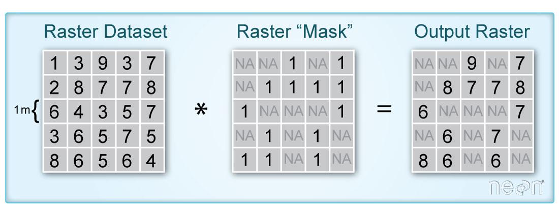Raster masks