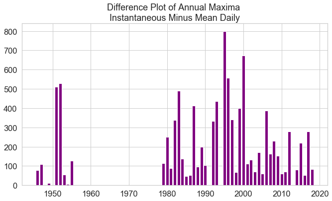 Bar plot showing the difference between the USGS max product and the calculated annual max.