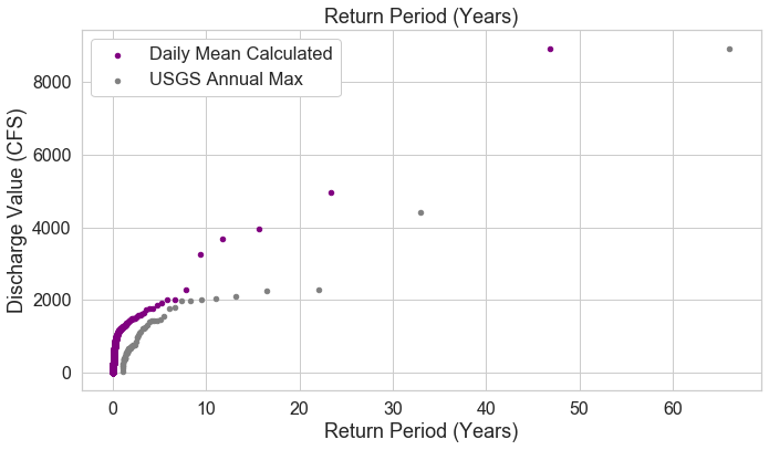 Plot showing the return period of a discharge event using both datasets. Note that the y-axis is log scaled in this plot.