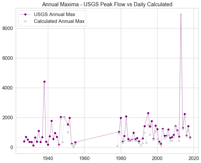 Comparison of USGS peak annual max vs calculated annual max from the USGS daily mean data.