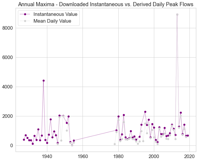 Annual maxima data compared - USGS product vs daily value calculated.