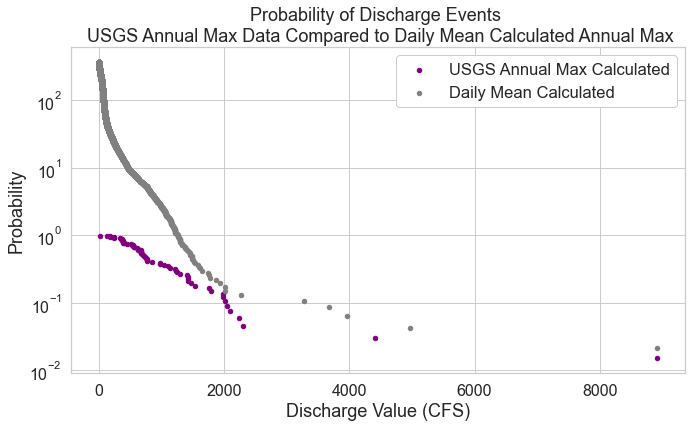 Plot showing the probability of a discharge event using both datasets. Note that the y-axis is log scaled in this plot.