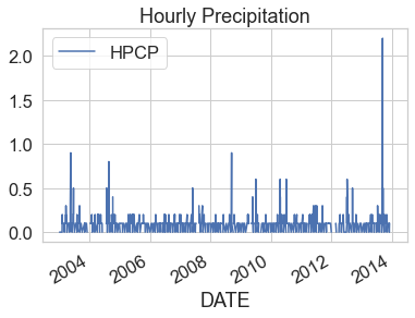 Line graph of hourly precipitation for Boulder Colorado from 2003 to 2013