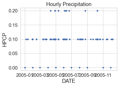 Scatter plot of hourly precipitation for Boulder Colorado in 2005. Plotted with pandas.