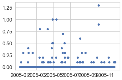 Scatter plot of daily precipitation for Boulder Colorado in 2005.