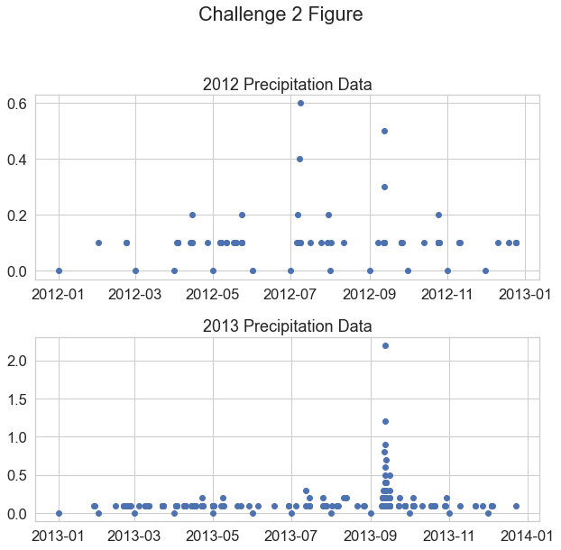 Scatter plot of hourly precipitation for Boulder Colorado in 2012 and another plot with the data from 2013.