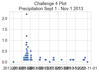 Scatter plot of hourly precipitation for Boulder Colorado from January to July in 2005.