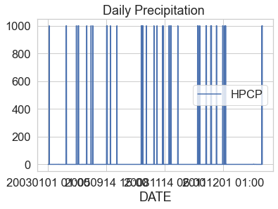 Line graph of daily precipitation for Boulder Colorado from 2003 to 2013. The N/A value of 999.99 has not been removed yet so the graph looks like vertical lines where those values exist.
