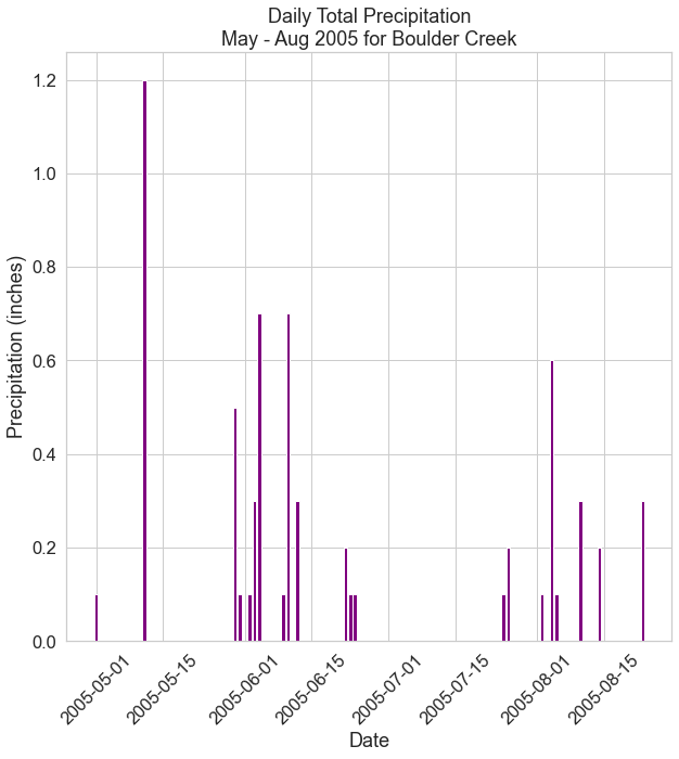 Bar plot showing daily total precipitation for Boulder Creek between May and Aug 2005.