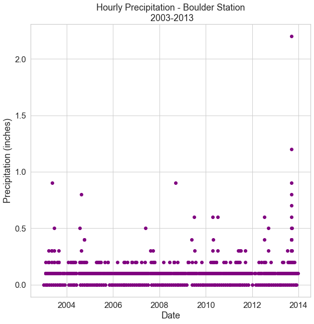 Scatter plot showing hourly precipitation for Boulder, CO from 2003 to 2013.