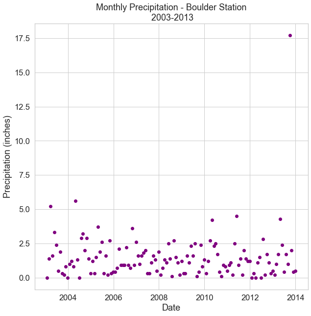 Scatter plot of monthly total precipitation subsetted 2003-2013.