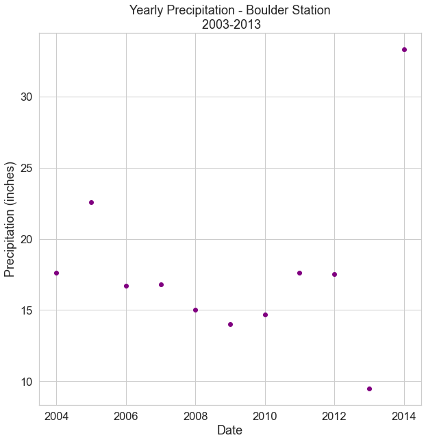 Scatter plot of yearly total precipitation subsetted 2003-2013.