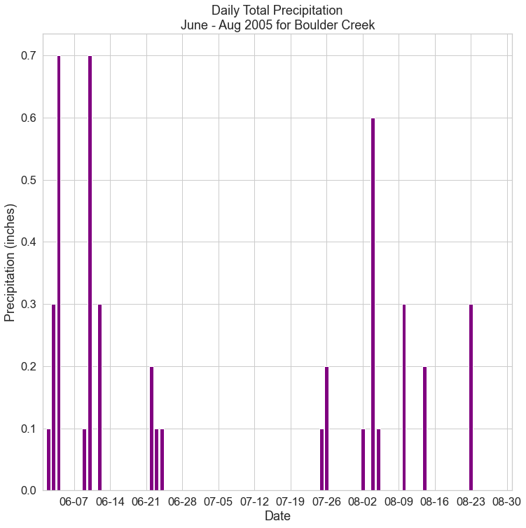 Bar plot showing daily total precipitation with the x-axis date range customized.