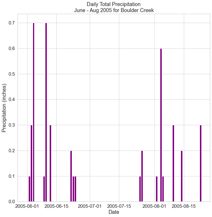 Bar plot of daily total precipitation for June to Aug 2005.