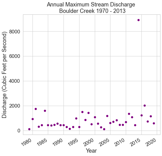 Scatter plot of annual maximum stream discharge measurements taken by U.S. Geological Survey from 1970 to 2013 at Boulder Creek in Boulder Colorado