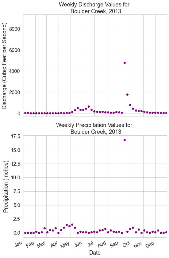 Scatter plots of weekly stream discharge measurements alongside weekly precipitation measurements taken by U.S. Geological Survey during 2013 at Boulder Creek in Boulder Colorado