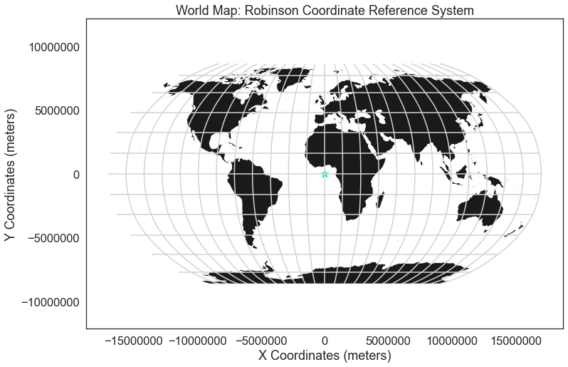If you overlay points in geographic coordinate reference system (WGS84) on top of a map projected using Robinson, notice that they don't line up properly.