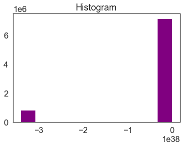 Histogram for your lidar DTM. Notice the number of values that are below 0. This suggests that there may be no data values in the data.