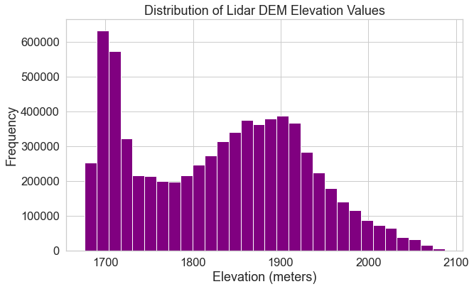 This plot displays a histogram of lidar dem elevation values with 30 bins.