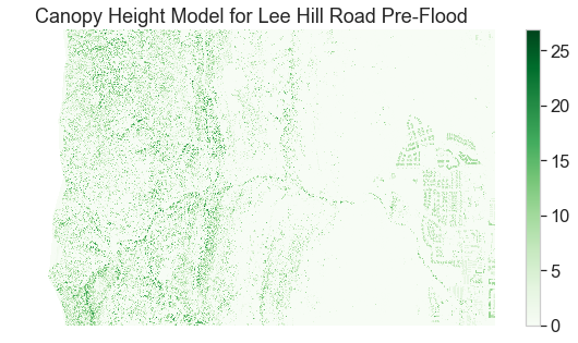 A plot of a Lidar derived canopy height model for Lee Hill Road in Boulder, CO.
