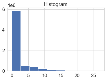 Histogram showing the distribution of pixel values in your calculated canopy height model.