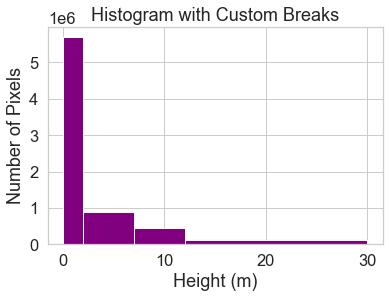 Histogram with custom breaks applied.