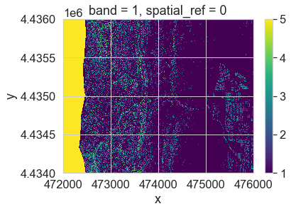 Raster plot of your classified CHM. Notice the yellow on the left side of the plot. Those pixels do not contain data and have been automatically classified as value = 5. You can mask those pixels for a nicer final plot.