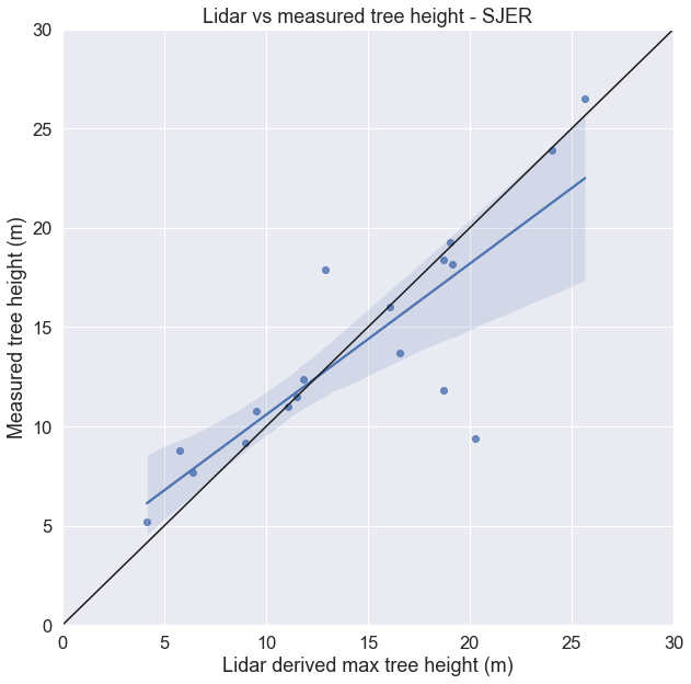 Scatterplot showing the relationship between lidar and measured tree height.