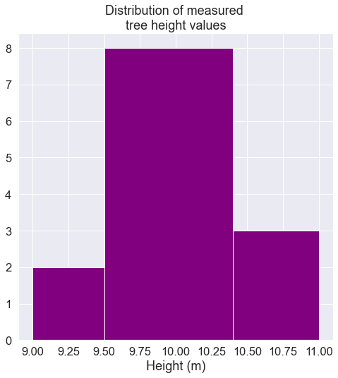 Example histogram of tree height values.