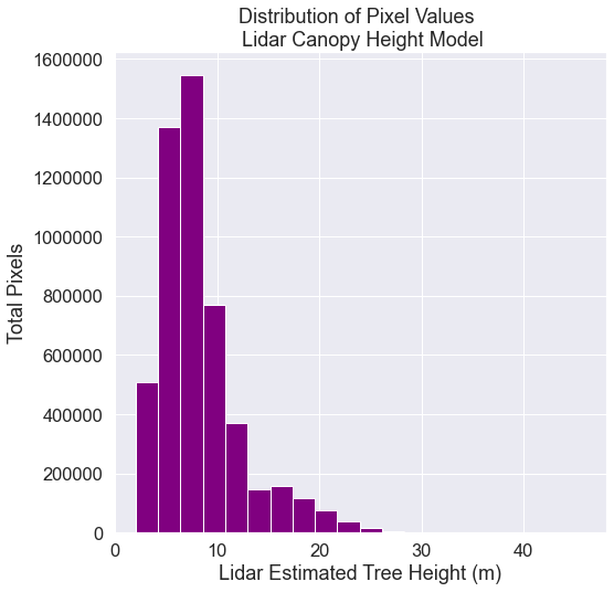 Bar plot showing the distribution of lidar chm values with 0's removed.