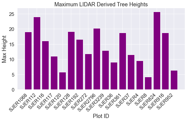 Bar plot showing maximum tree height per plot in SJER.