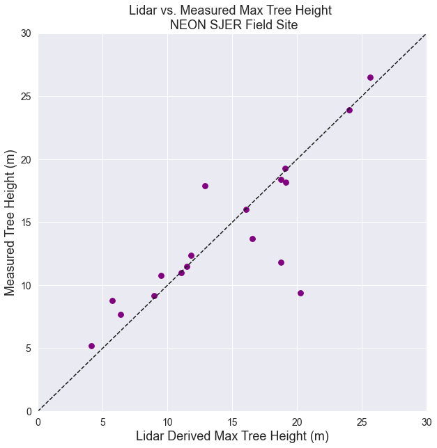Scatterplot showing the relationship between lidar and measured tree height with a 1:1 line.