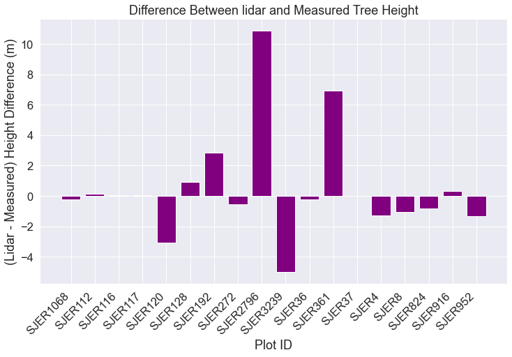 Barplot showing the difference between lidar and measured tree height for each plot.