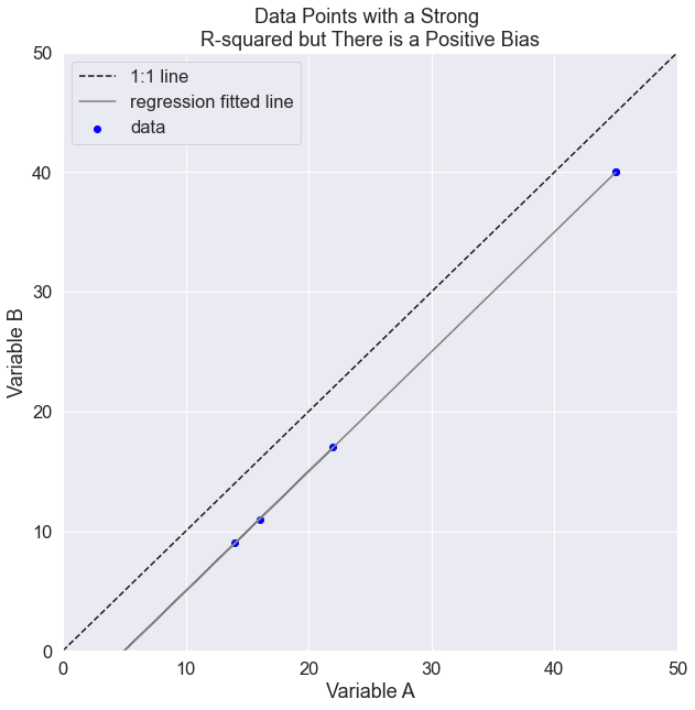 In this plot the x predictor overestimates y values. Yet the slope of the relationship is still 1.