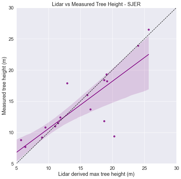 Using Seaborn you can look at the regression relationship and how much of the data variablility is explained by the regression model.