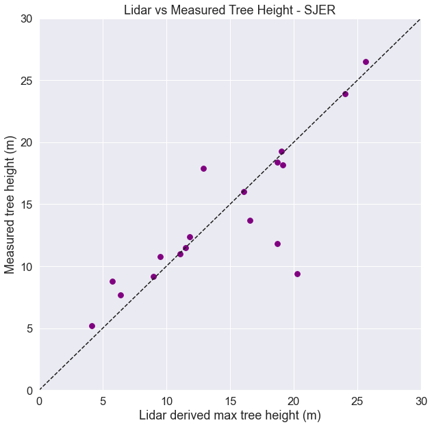 Plot showing a the relationship between lidar and measured tree height with a one to one line overlayed on top.