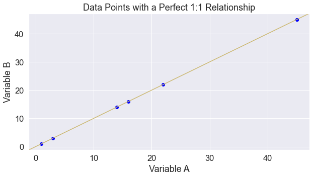 Plot showing a one to one relationship between x and y variables.