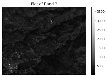 Plot of each individual Landsat 8 band collected by glob. This image is of the Cold Springs Fire shorly after the fire.