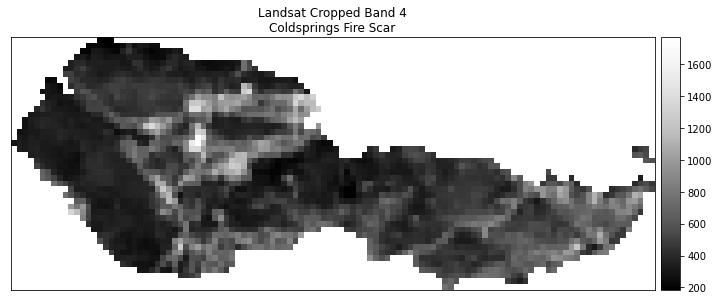Landsat band 4 - red band - plot.