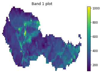 Plot of the clipped Landsat 8 data with the missing data values masked.